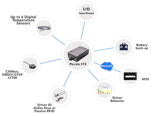 GPS-tracker hardware and solution | Add Google Map to your C# or VB